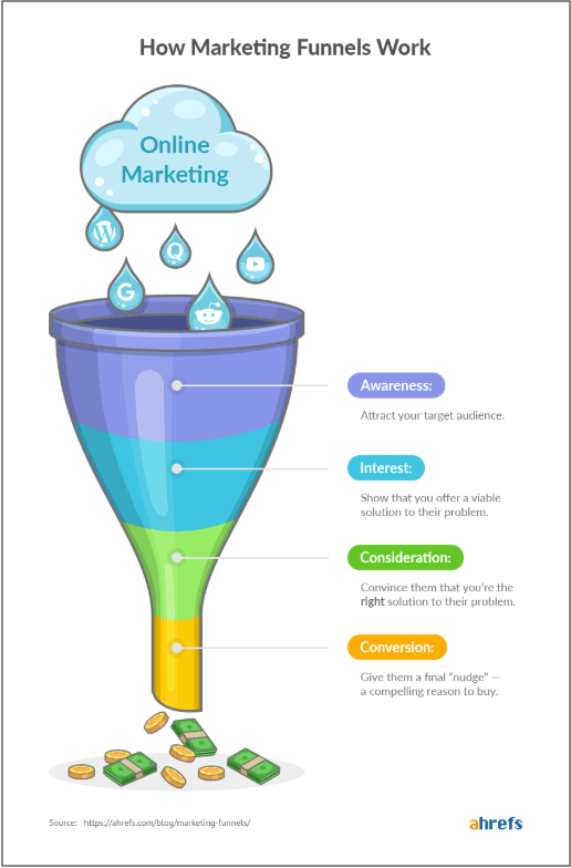Marketing Funnel Ahrefs Infographic