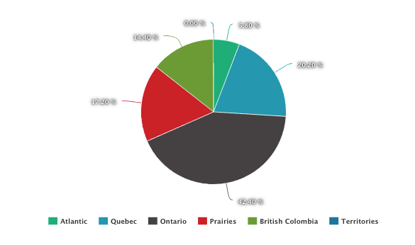 Pie Chart Showing Geographic Spread of Survey Respondents