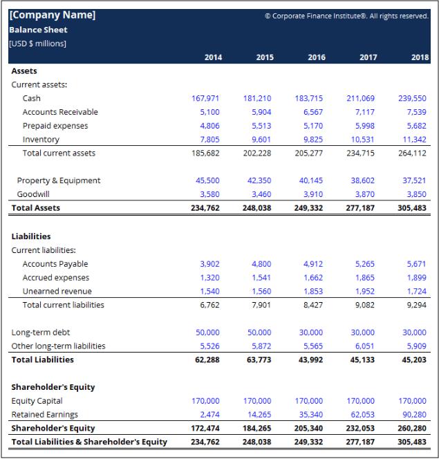 Balance Sheet Example CFI