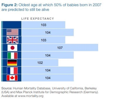 Home Health Care Life Expectancy Chart