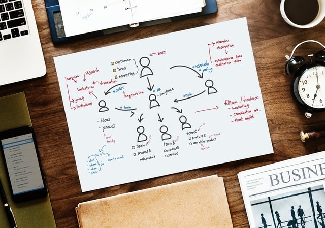 What is Project Management Diagram on Desk